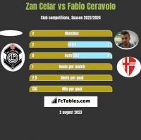 Zan Celar vs Fabio Ceravolo h2h player stats