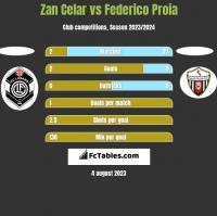 Zan Celar vs Federico Proia h2h player stats
