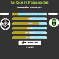 Zan Celar vs Francesco Deli h2h player stats