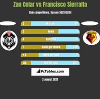 Zan Celar vs Francisco Sierralta h2h player stats