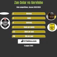 Zan Celar vs Gervinho h2h player stats