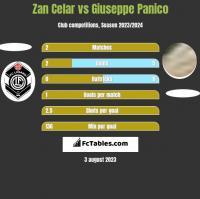 Zan Celar vs Giuseppe Panico h2h player stats