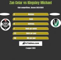 Zan Celar vs Kingsley Michael h2h player stats