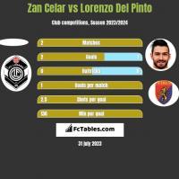 Zan Celar vs Lorenzo Del Pinto h2h player stats