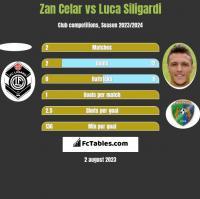 Zan Celar vs Luca Siligardi h2h player stats