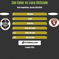 Zan Celar vs Luca Strizzolo h2h player stats