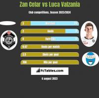 Zan Celar vs Luca Valzania h2h player stats