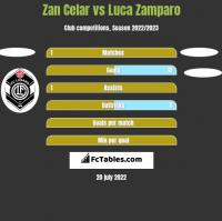 Zan Celar vs Luca Zamparo h2h player stats