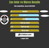 Zan Celar vs Marco Rosafio h2h player stats