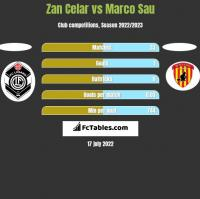 Zan Celar vs Marco Sau h2h player stats