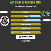 Zan Celar vs Mariano Arini h2h player stats