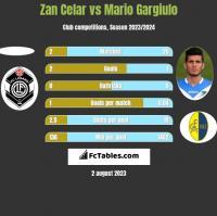 Zan Celar vs Mario Gargiulo h2h player stats