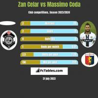 Zan Celar vs Massimo Coda h2h player stats