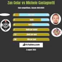Zan Celar vs Michele Castagnetti h2h player stats