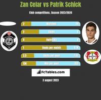 Zan Celar vs Patrik Schick h2h player stats