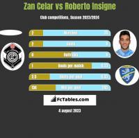 Zan Celar vs Roberto Insigne h2h player stats