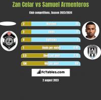 Zan Celar vs Samuel Armenteros h2h player stats
