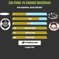 Zan Celar vs Samuel Gustafson h2h player stats