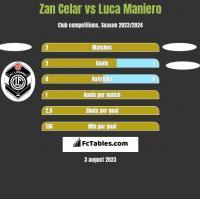 Zan Celar vs Luca Maniero h2h player stats