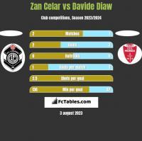 Zan Celar vs Davide Diaw h2h player stats