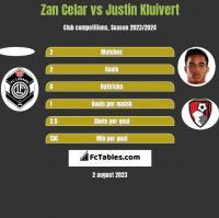 Zan Celar vs Justin Kluivert h2h player stats