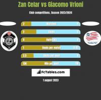 Zan Celar vs Giacomo Vrioni h2h player stats