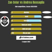 Zan Celar vs Andrea Bussaglia h2h player stats