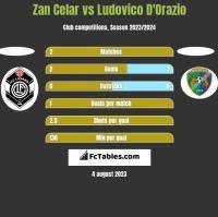 Zan Celar vs Ludovico D'Orazio h2h player stats