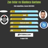 Zan Celar vs Gianluca Gaetano h2h player stats