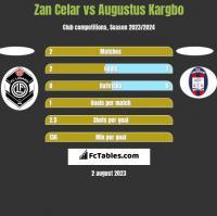Zan Celar vs Augustus Kargbo h2h player stats