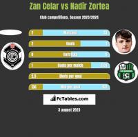Zan Celar vs Nadir Zortea h2h player stats
