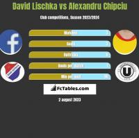 David Lischka vs Alexandru Chipciu h2h player stats
