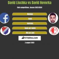 David Lischka vs David Hovorka h2h player stats