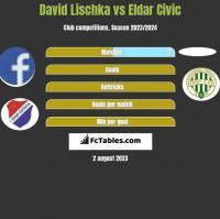David Lischka vs Eldar Civic h2h player stats
