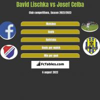 David Lischka vs Josef Celba h2h player stats