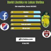 David Lischka vs Lukas Stetina h2h player stats