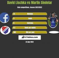 David Lischka vs Martin Sindelar h2h player stats