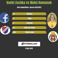 David Lischka vs Matej Hanousek h2h player stats