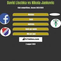 David Lischka vs Nikola Jankovic h2h player stats