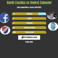 David Lischka vs Ondrej Zahustel h2h player stats