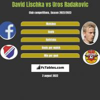 David Lischka vs Uros Radakovic h2h player stats