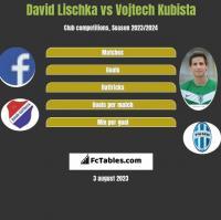 David Lischka vs Vojtech Kubista h2h player stats