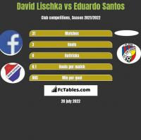 David Lischka vs Eduardo Santos h2h player stats