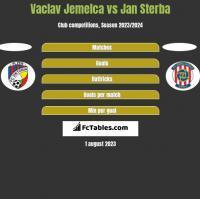 Vaclav Jemelca vs Jan Sterba h2h player stats