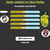 Vaclav Jemelca vs Lukas Stetina h2h player stats