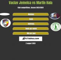 Vaclav Jemelca vs Martin Hala h2h player stats