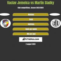 Vaclav Jemelca vs Martin Sladky h2h player stats