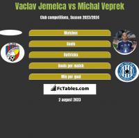 Vaclav Jemelca vs Michal Veprek h2h player stats