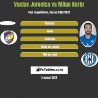 Vaclav Jemelca vs Milan Kerbr h2h player stats