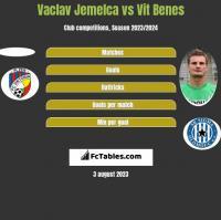Vaclav Jemelca vs Vit Benes h2h player stats